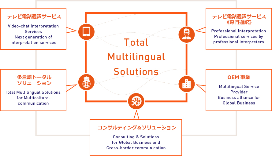 Tatal Multilingual Solutions